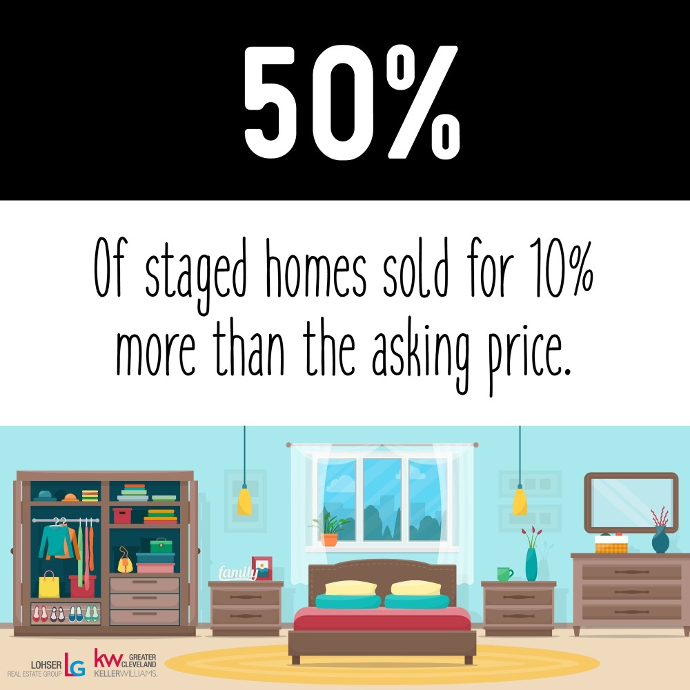 staged home info graphic
